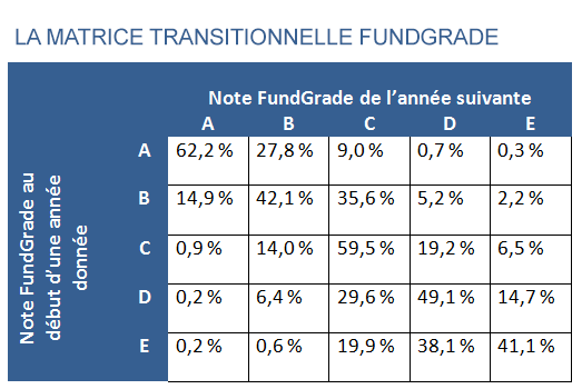 La Matrice transitionnelle FundGrade
